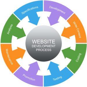 Website Development Process Word Circles Concept